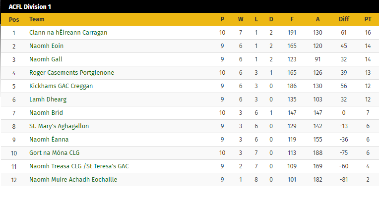Senior Men Around Mid-Table After Home Loss To Portglenone